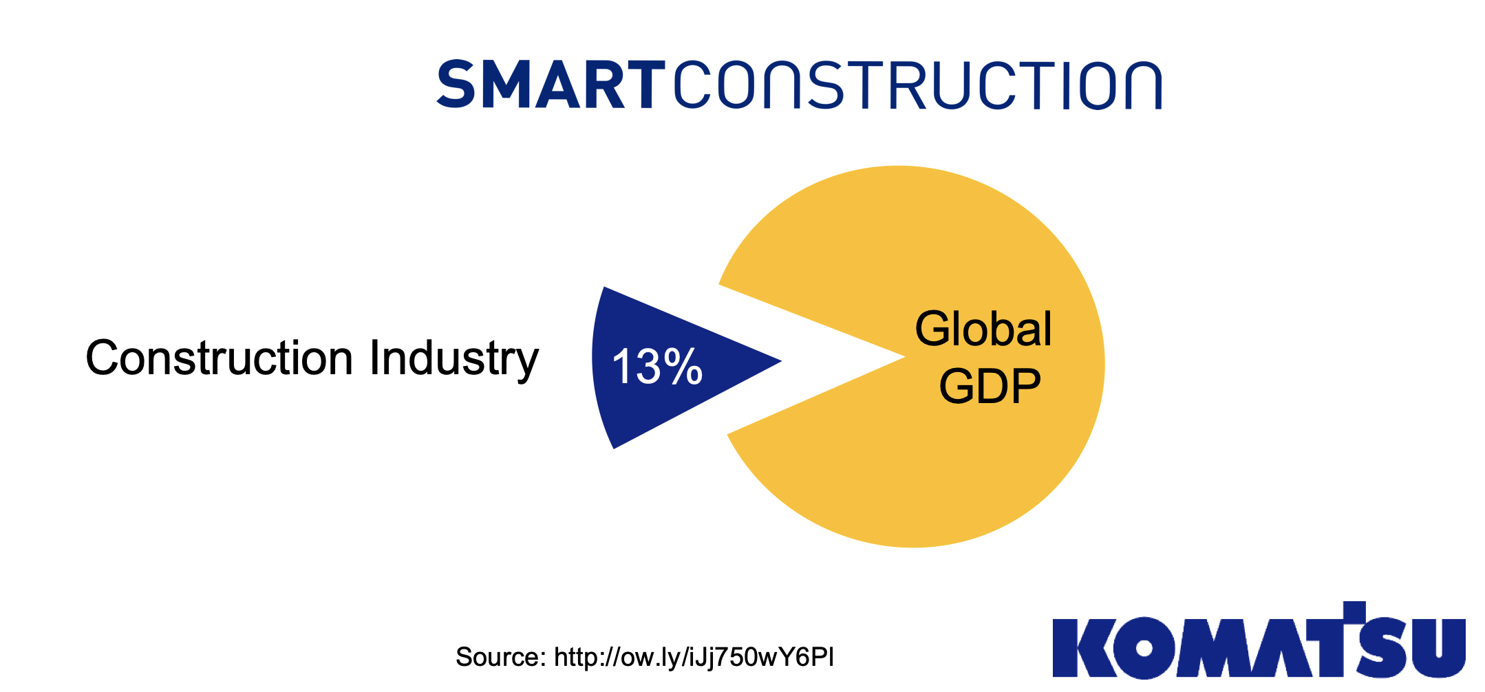 construction GDP